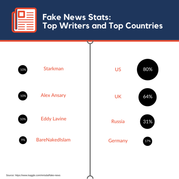 fake news writers_ who are they and from where_