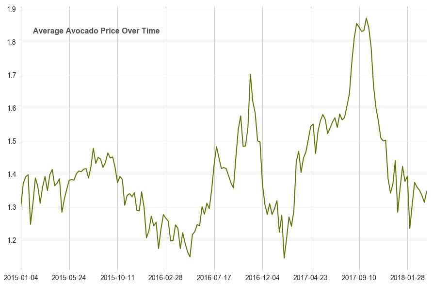 avocado_price_per_year