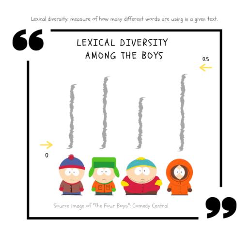 Lexical Diversity