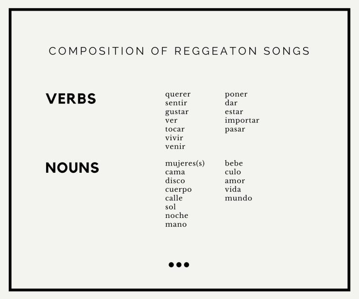 Reggeaton Lyrics (1)